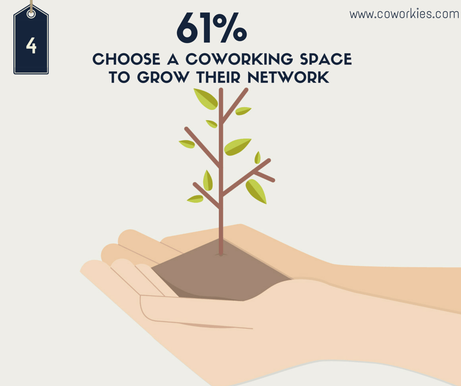 coworking-to-grow-network-stats